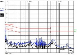 EMC spectrum of conducted noise
